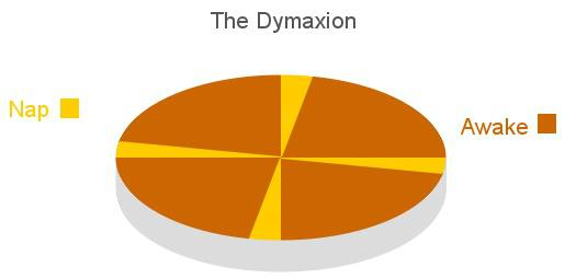 The Dymaxion Sleeping Cycle