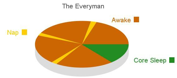 The Everyman Sleeping Cycle