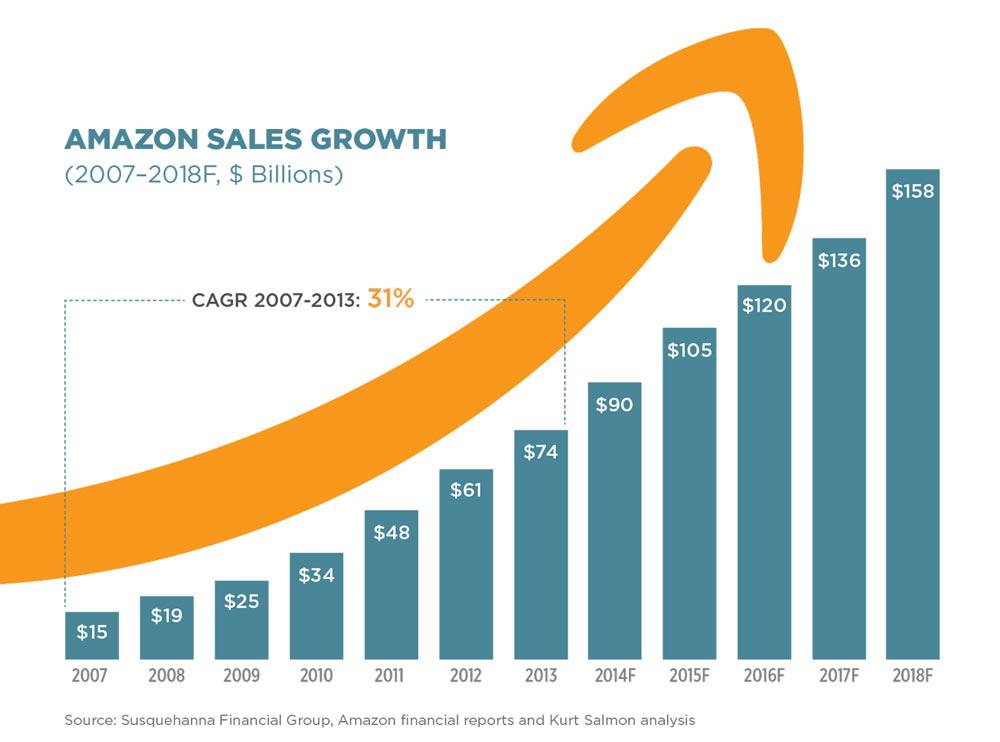 KSR-3-Amazon-Graph