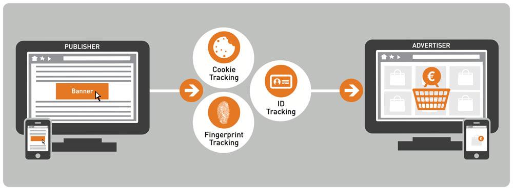 N000011en-zanox-Tracking-Process-3760x1400