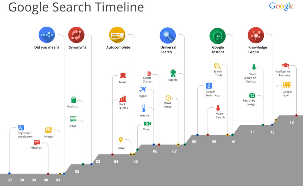 googleSearchTimeline