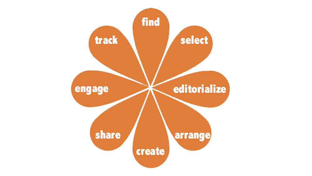 Steps-to-successful-content-curation