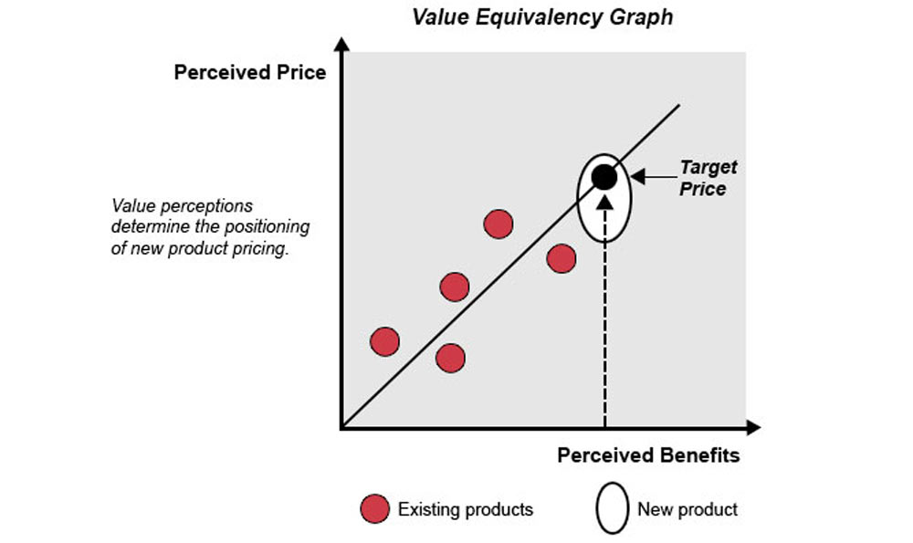 new-product-pricing